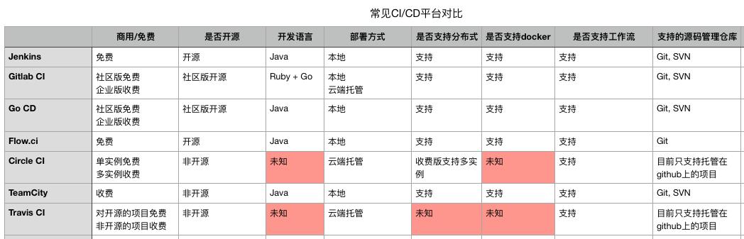 CI/CD平台比对