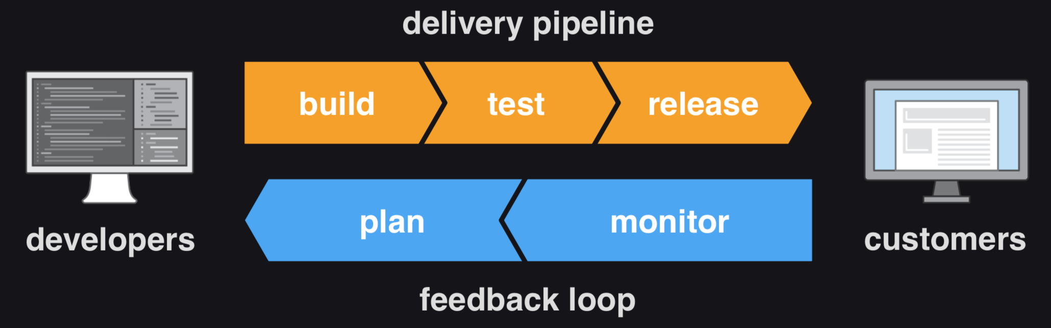 DevOps-lifecycle