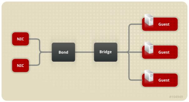 基于Bond的网桥与网卡配置