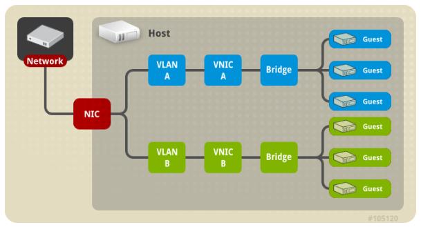 多网桥+多VLAN+单网卡配置