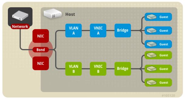 多网桥+多VLAN+单Bond配置