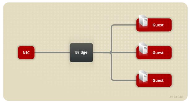 网桥与网卡配置