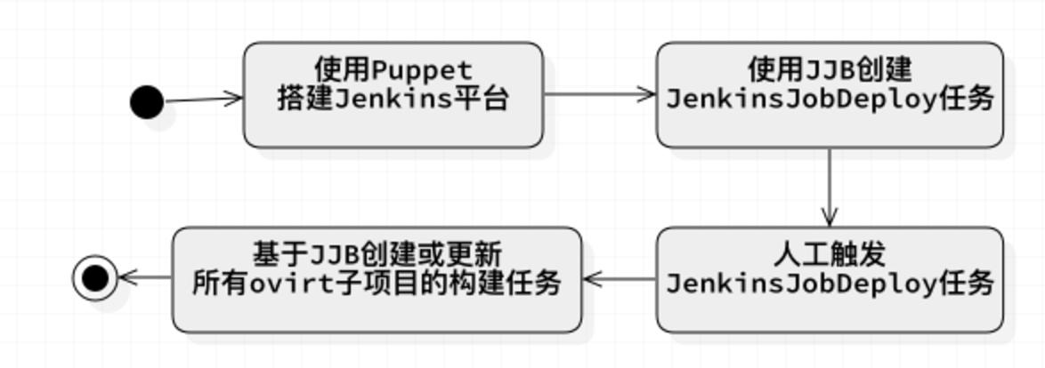 Jenkins任务初始化流程
