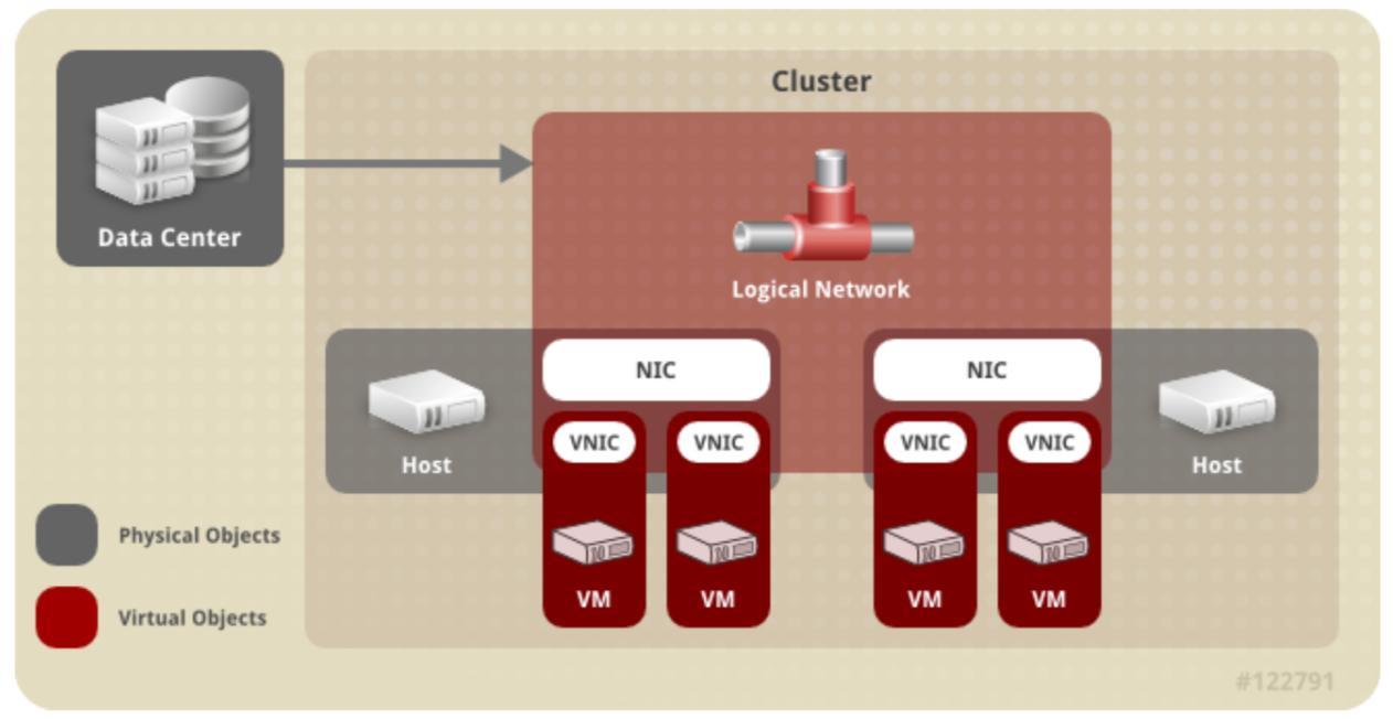 ovirt网络架构图
