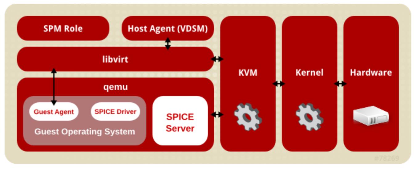 ovirt-node架构图