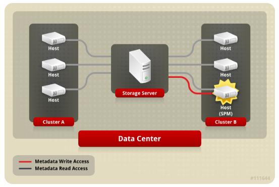 存储域元数据读写数据流示意图