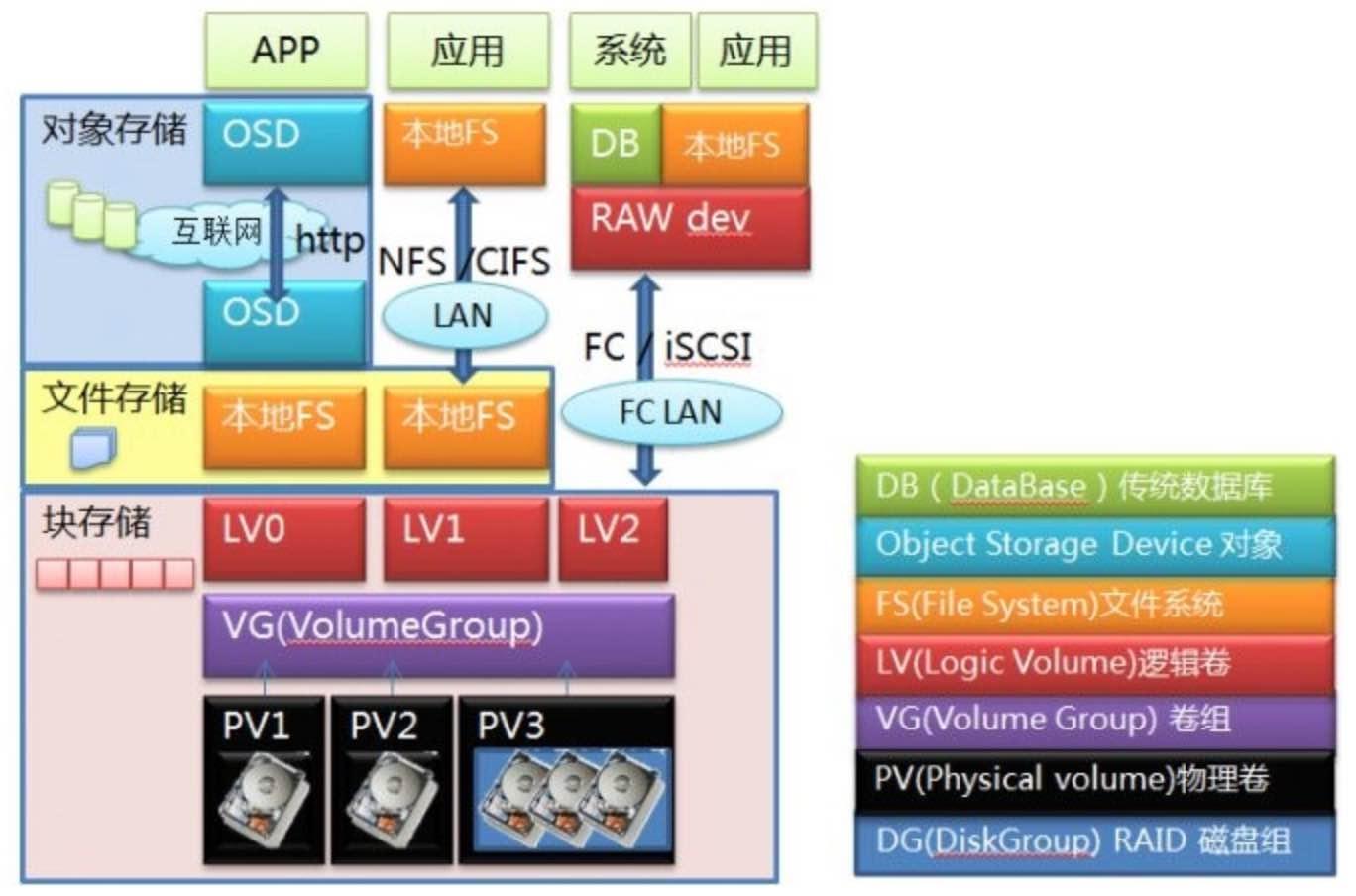 存储类型系统层级分布图