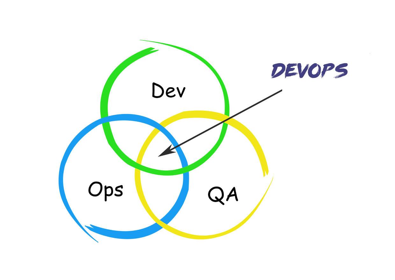 DevOps的组成